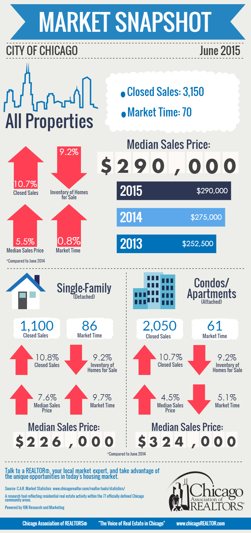 June 2015 Market Snapshot Infographic Chicago