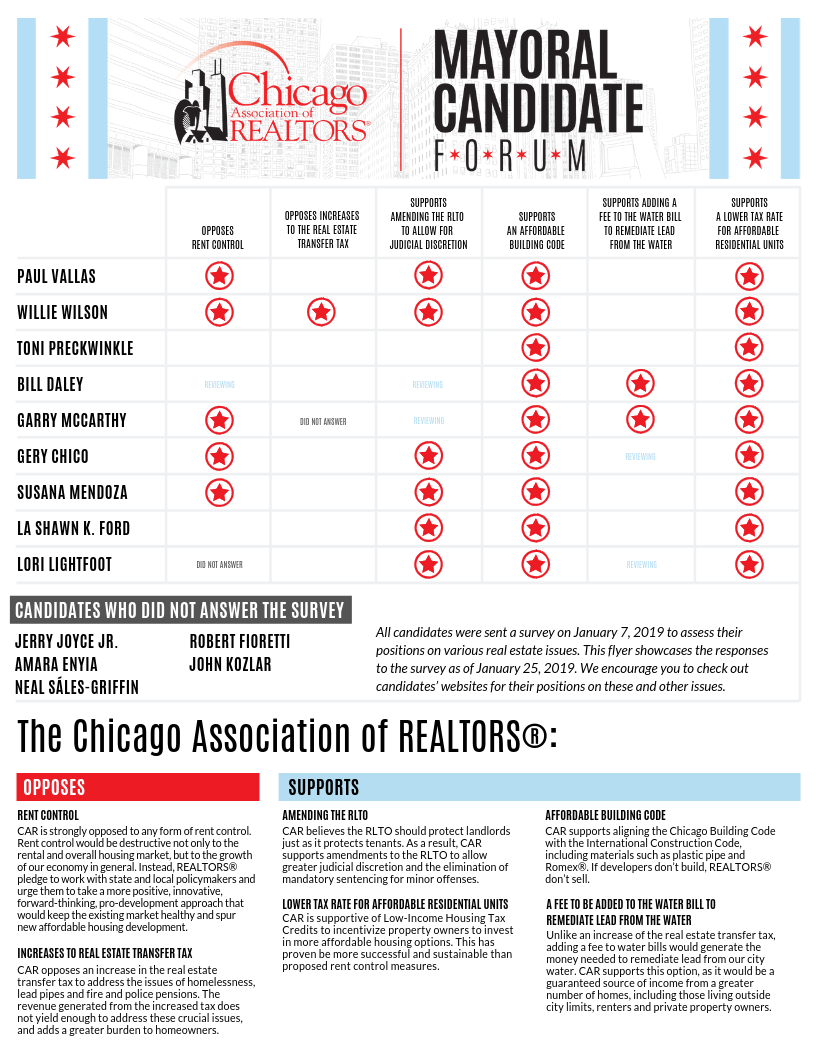 What We Learned at Our 2019 Mayoral Candidate Forum | Chicago